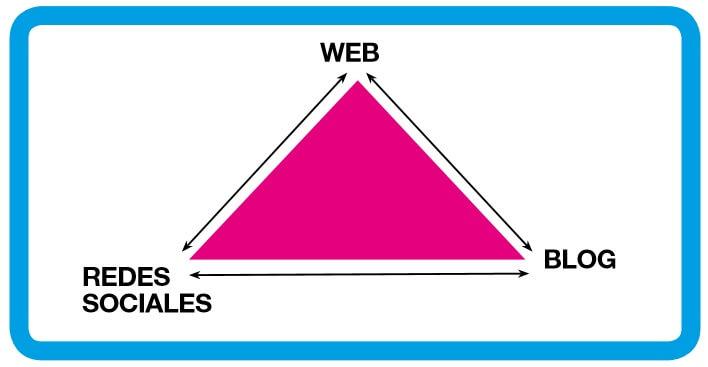 Triángulos web, blog, redes sociales para la comunicación de marcas y destinos turísticos