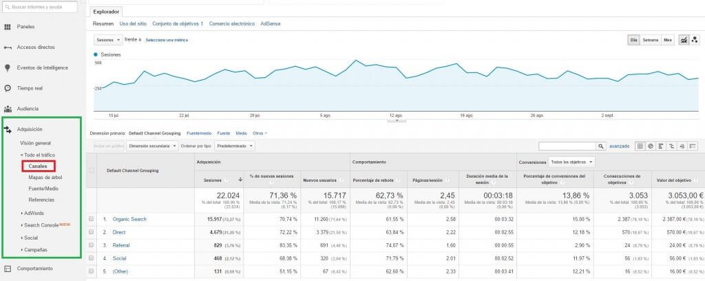 Canales de entrada a la web :: Google Analytics para principiantes.