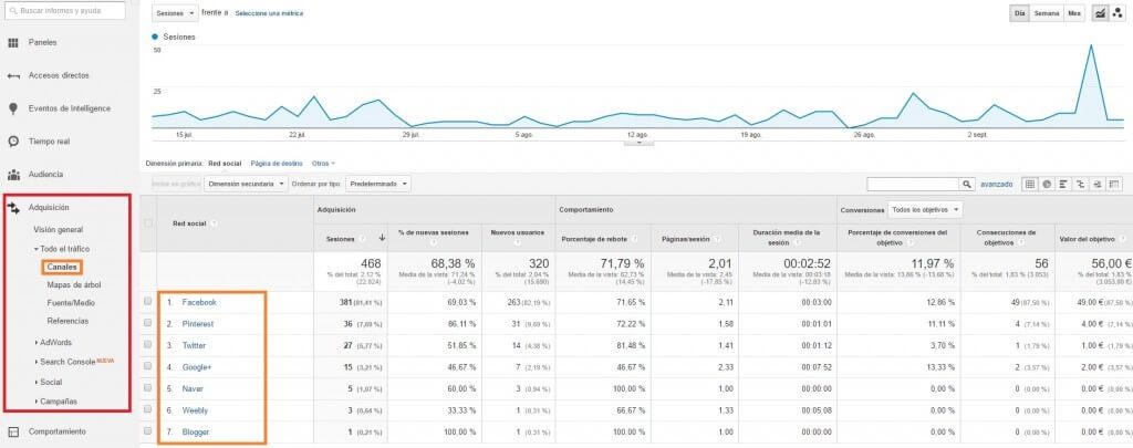 Visitas que llegan a la web desde redes sociales :: Google Analytics para principiantes