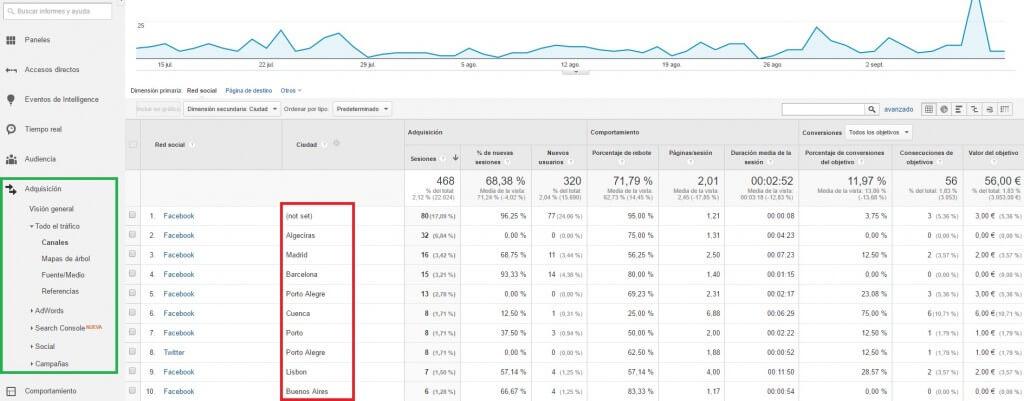 Adquisición de visitas por red social y ciudades :: Google Analytics para principiantes