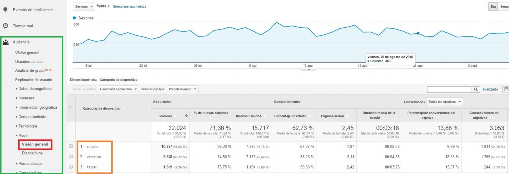 Accesos a la web según el dispositivo utilizado :: Google Analytics para principiantes