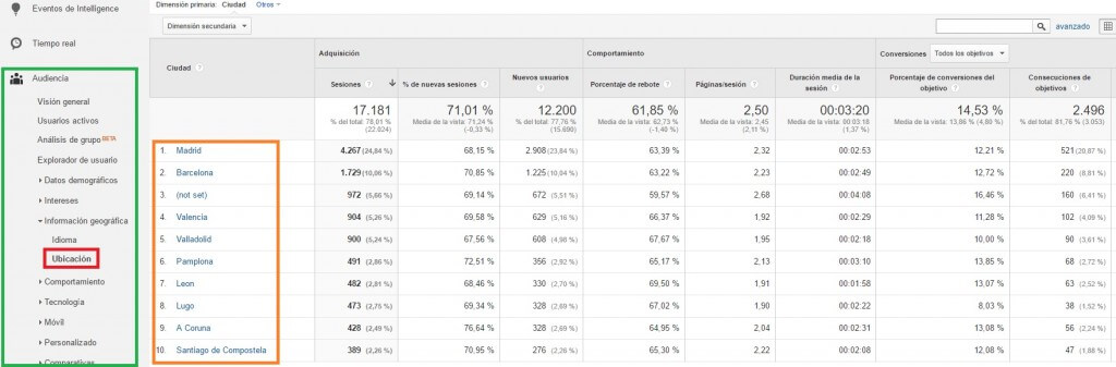 Visitantes a la web según ciudades de origen :: Google Analytics para principiantes