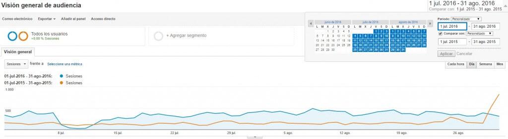 Comparación entre dos períodos en Google Analytics :: Google Analytics para principiantes