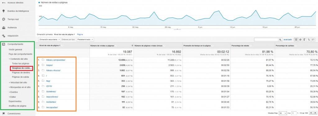 Desglose del contenido de la web :: Google Analytics para principiantes