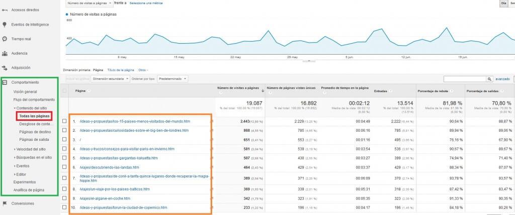 Todas las páginas vistas del sitio web :: Google Analytics para principiantes
