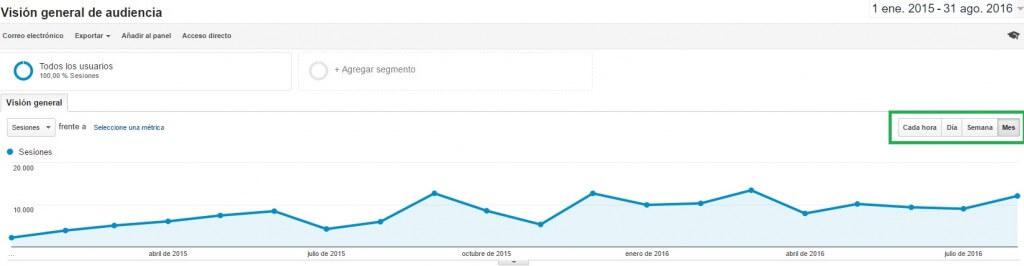Google Analytics en un período largo de tiempo :: Google Analytics para principiantes