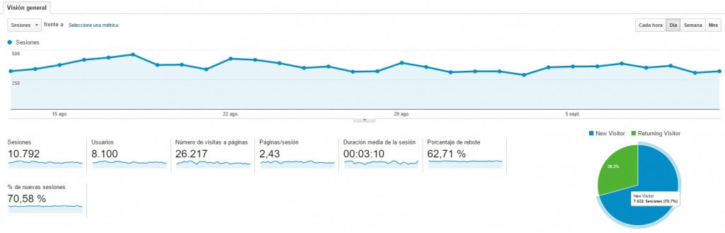 Primera vista al entrar en Google Analytics :: Google Analytics para principiantes