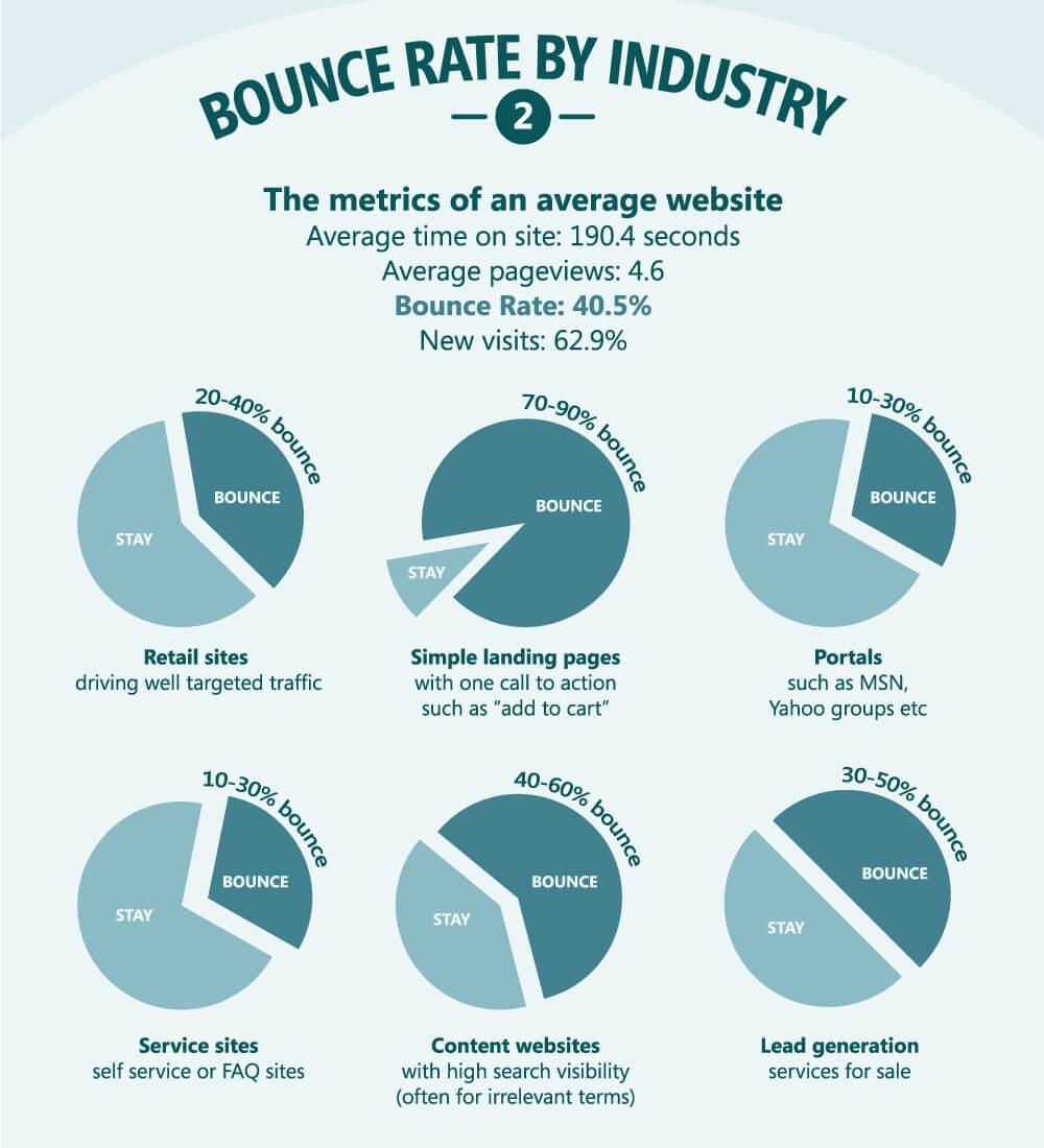 Google Analytics: tasa de rebote por sectores.